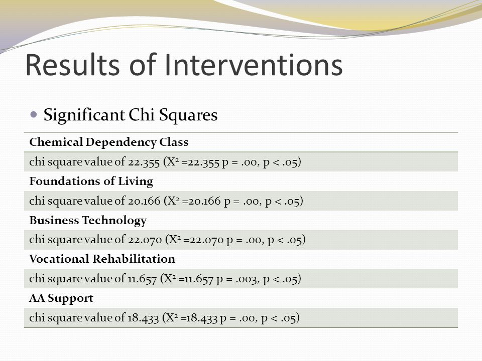 Results of Interventions Significant Chi Squares Chemical Dependency Class chi square value of 22.355 (X 2 =22.355 p =.00, p <.05) Foundations of Livi