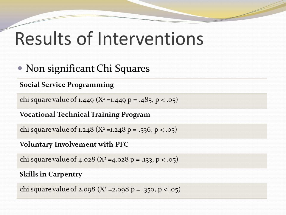 Results of Interventions Non significant Chi Squares Social Service Programming chi square value of 1.449 (X 2 =1.449 p =.485, p <.05) Vocational Tech
