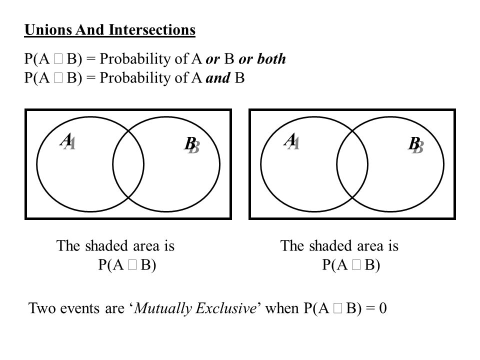 The shaded area is P(A B) A A B B Unions And Intersections P(A B) = Probability of A or B or both P(A B) = Probability of A and B A A B B The shaded area is P(A B) Two events are Mutually Exclusive when P(A B) = 0