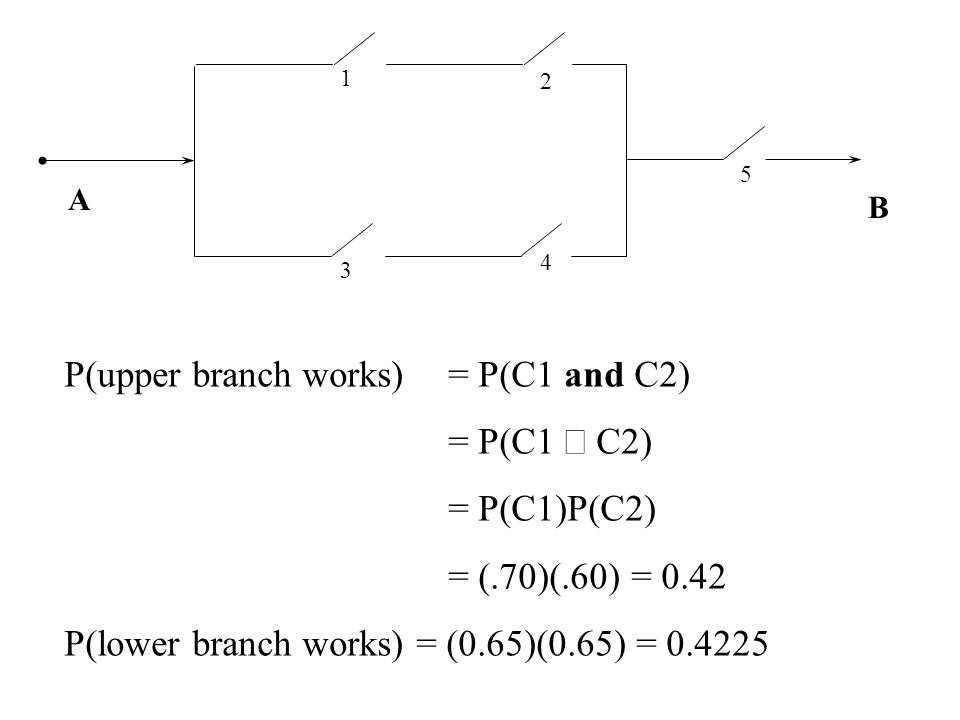 P(upper branch works) = P(C1 and C2) = P(C1 C2) = P(C1)P(C2) = (.70)(.60) = 0.42 P(lower branch works) = (0.65)(0.65) = 0.4225 3 2 4 5 1 B A