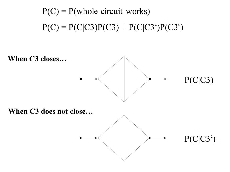 P(C) = P(whole circuit works) P(C) = P(C|C3)P(C3) + P(C|C3 c )P(C3 c ) P(C|C3) P(C|C3 c ) When C3 closes… When C3 does not close…