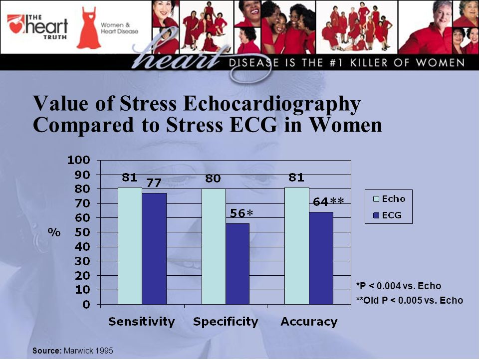 Value of Stress Echocardiography Compared to Stress ECG in Women Source: Marwick 1995 *P < 0.004 vs. Echo **Old P < 0.005 vs. Echo * **