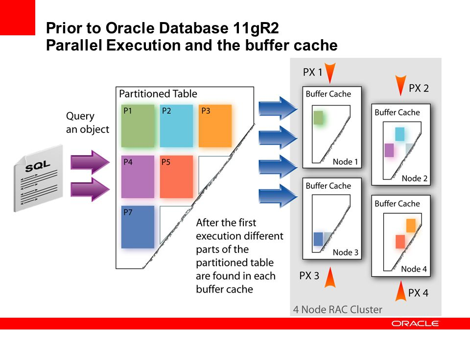 Prior to Oracle Database 11gR2 Parallel Execution and the buffer cache