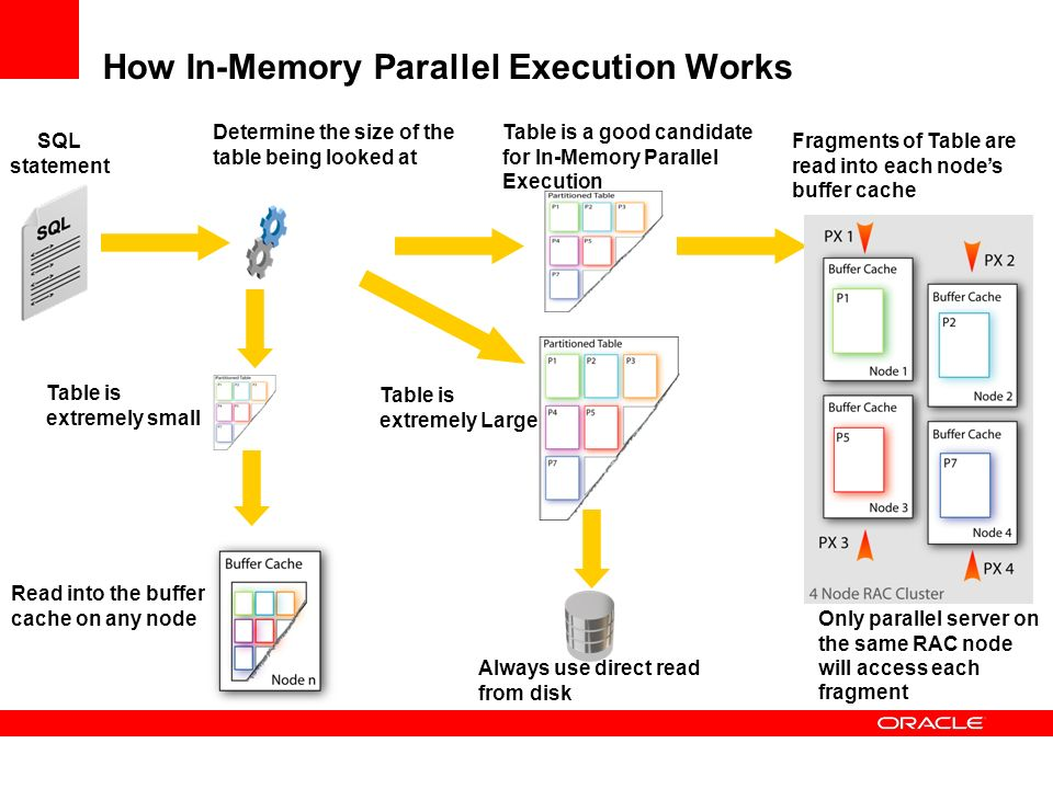 How In-Memory Parallel Execution Works SQL statement Determine the size of the table being looked at Table is extremely Large Always use direct read f