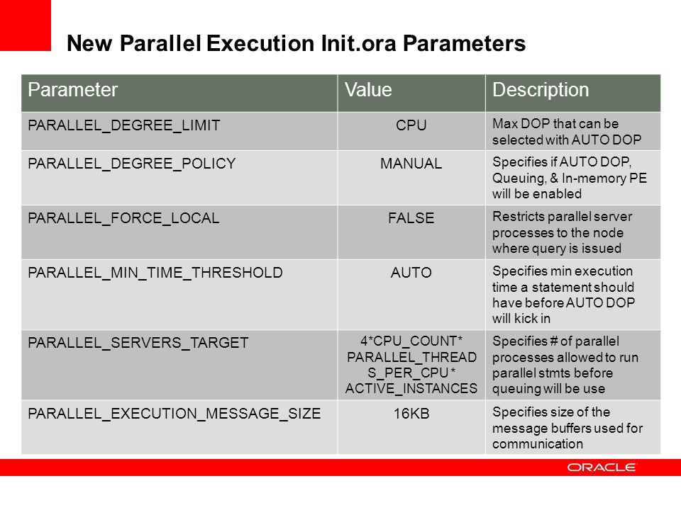 New Parallel Execution Init.ora Parameters ParameterValueDescription PARALLEL_DEGREE_LIMITCPU Max DOP that can be selected with AUTO DOP PARALLEL_DEGR