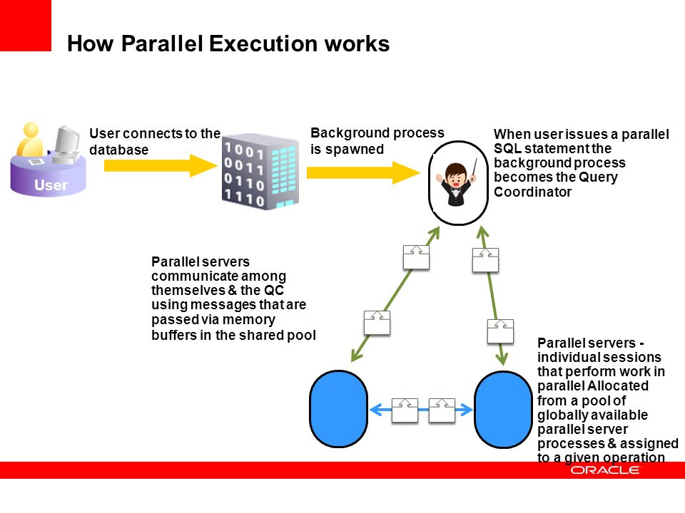 How Parallel Execution works User connects to the database User Background process is spawned When user issues a parallel SQL statement the background