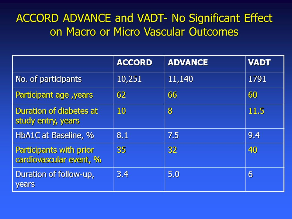 ACCORD ADVANCE and VADT- No Significant Effect on Macro or Micro Vascular Outcomes ACCORDADVANCEVADT No. of participants 10,25111,1401791 Participant