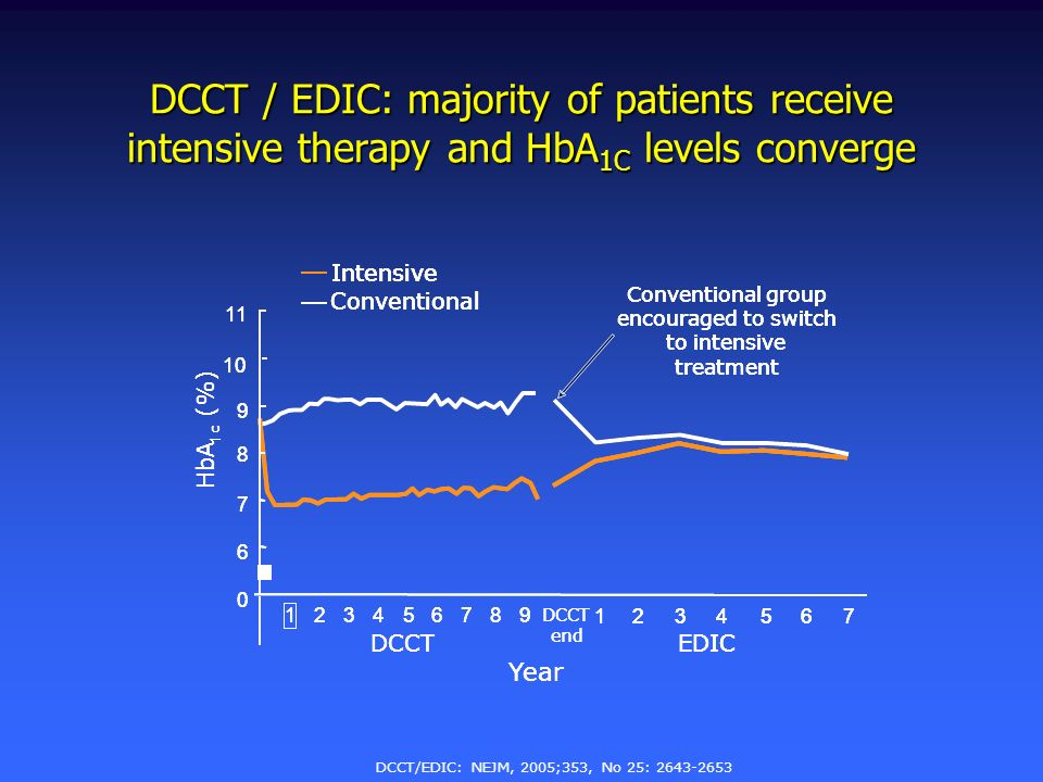 DCCT / EDIC: majority of patients receive intensive therapy and HbA 1C levels converge DCCT/EDIC: NEJM, 2005;353, No 25: 2643-2653 HbA 1 c (%) Year DC