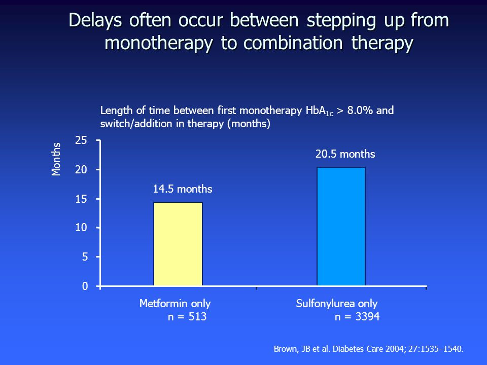 Delays often occur between stepping up from monotherapy to combination therapy 0 5 10 15 20 25 Months Metformin only n = 513 14.5 months Sulfonylurea