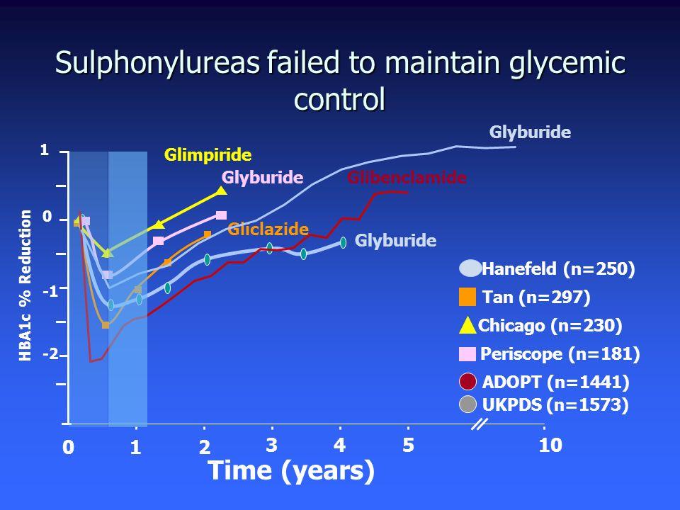 Sulphonylureas failed to maintain glycemic control 0 -2 1 Gliclazide Tan (n=297) Glyburide Hanefeld (n=250) Chicago (n=230) Glimpiride Glyburide Peris