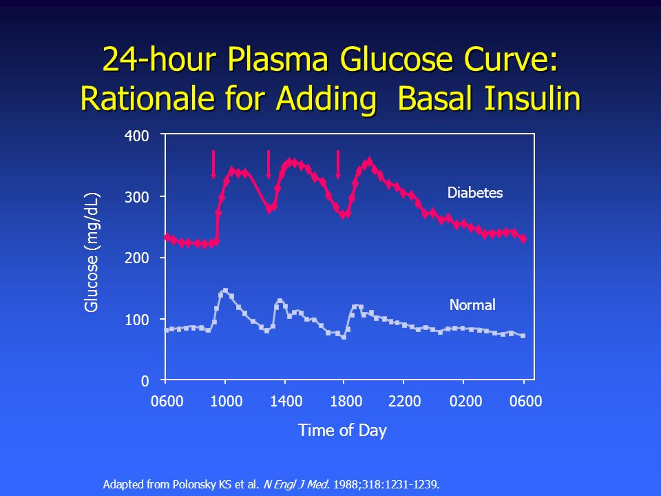 24-hour Plasma Glucose Curve: Rationale for Adding Basal Insulin Time of Day 400 300 200 100 0 0600 10001400180022000200 Adapted from Polonsky KS et a