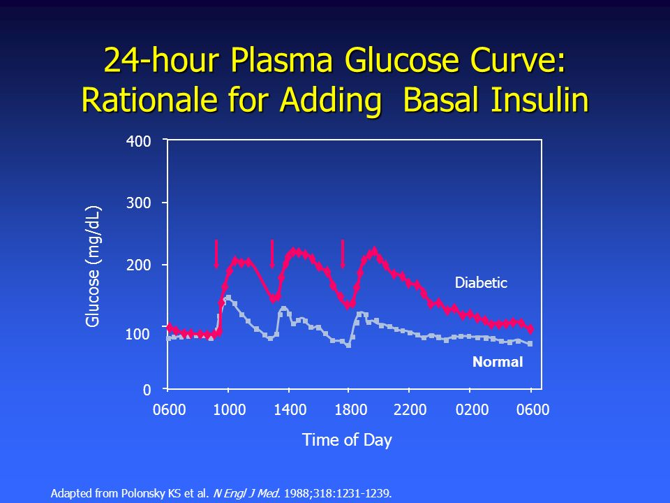 400 300 200 100 0 0600 10001400180022000200 24-hour Plasma Glucose Curve: Rationale for Adding Basal Insulin Normal Diabetic Time of Day Glucose (mg/d