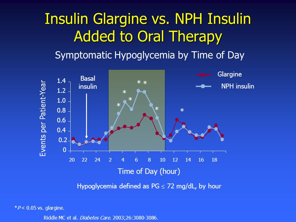 Insulin Glargine vs. NPH Insulin Added to Oral Therapy Hypoglycemia defined as PG 72 mg/dL, by hour Glargine NPH insulin 0 0.2 0.4 0.6 0.8 1.0 1.2 1.4