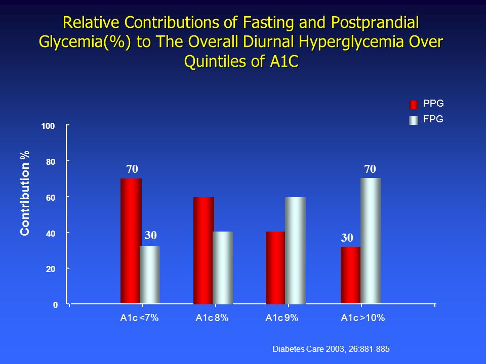 Diabetes Care 2003, 26:881-885 0 20 40 60 80 100 A1c <7%A1c >10% PPG FPG Contribution % Relative Contributions of Fasting and Postprandial Glycemia(%)