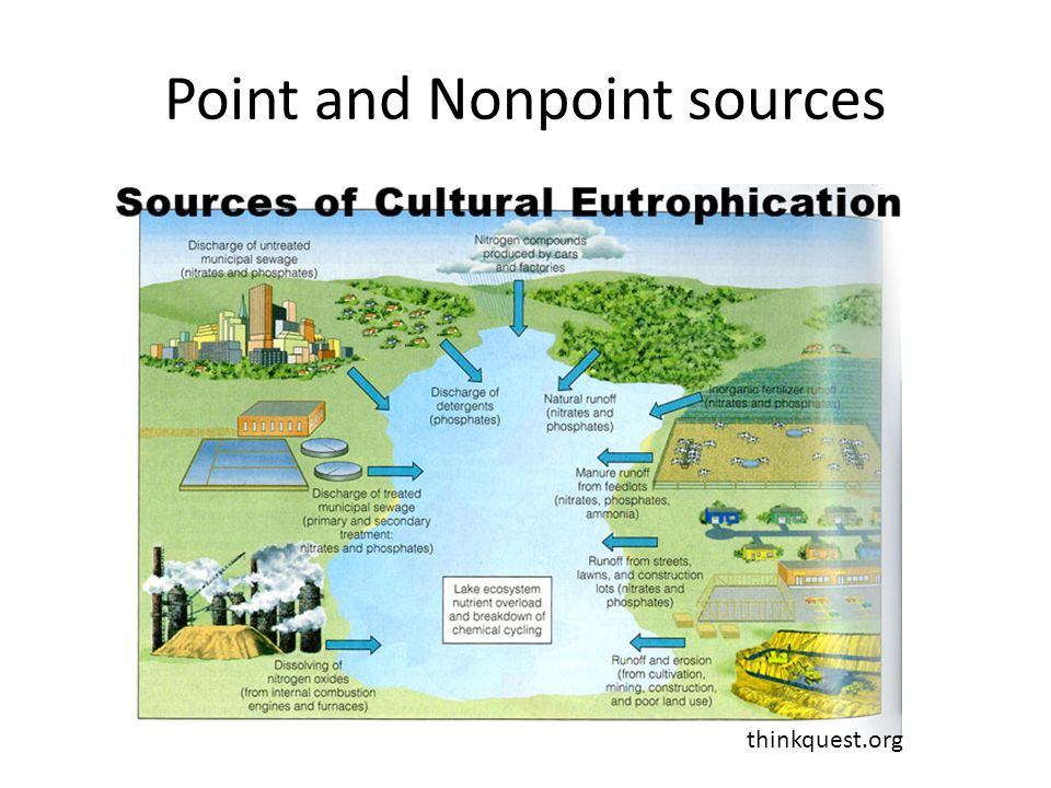 Point and Nonpoint sources thinkquest.org
