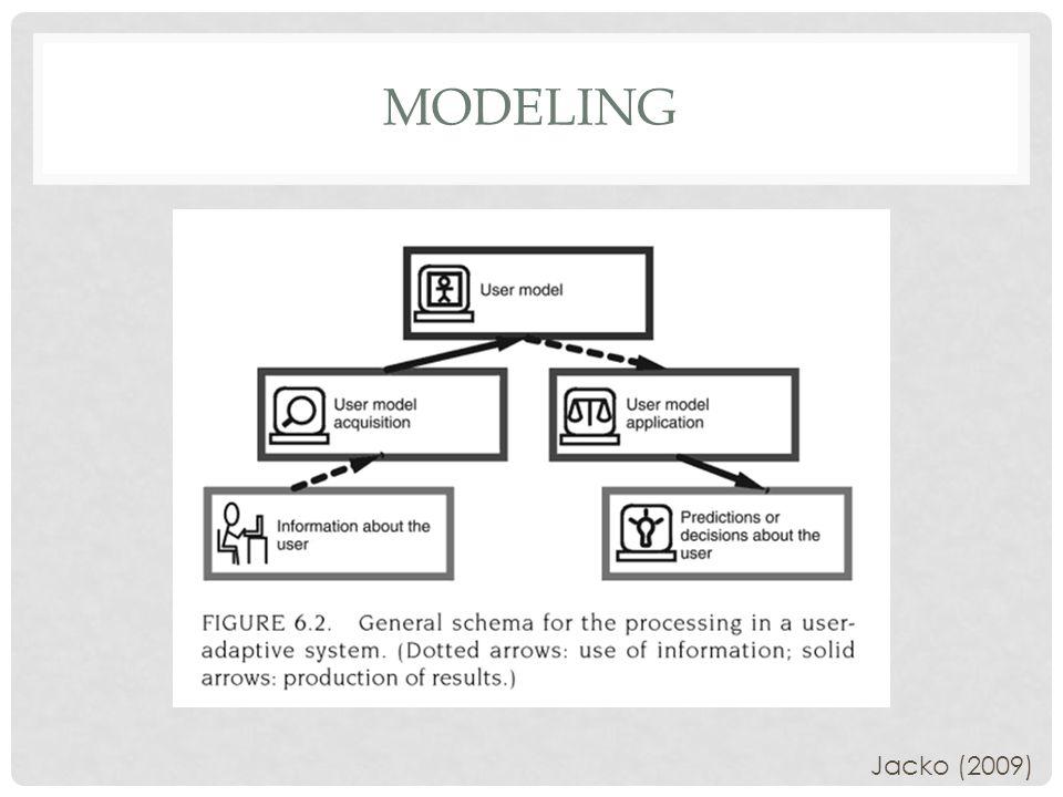 MODELING Jacko (2009)