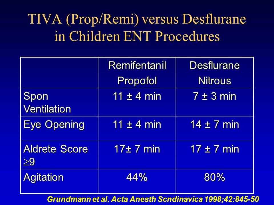 TIVA (Prop/Remi) versus Desflurane in Children ENT Procedures RemifentanilPropofolDesfluraneNitrous Spon Ventilation 11 ± 4 min 7 ± 3 min Eye Opening 11 ± 4 min 14 ± 7 min Aldrete Score 9 17± 7 min Agitation44%80% Grundmann et al.