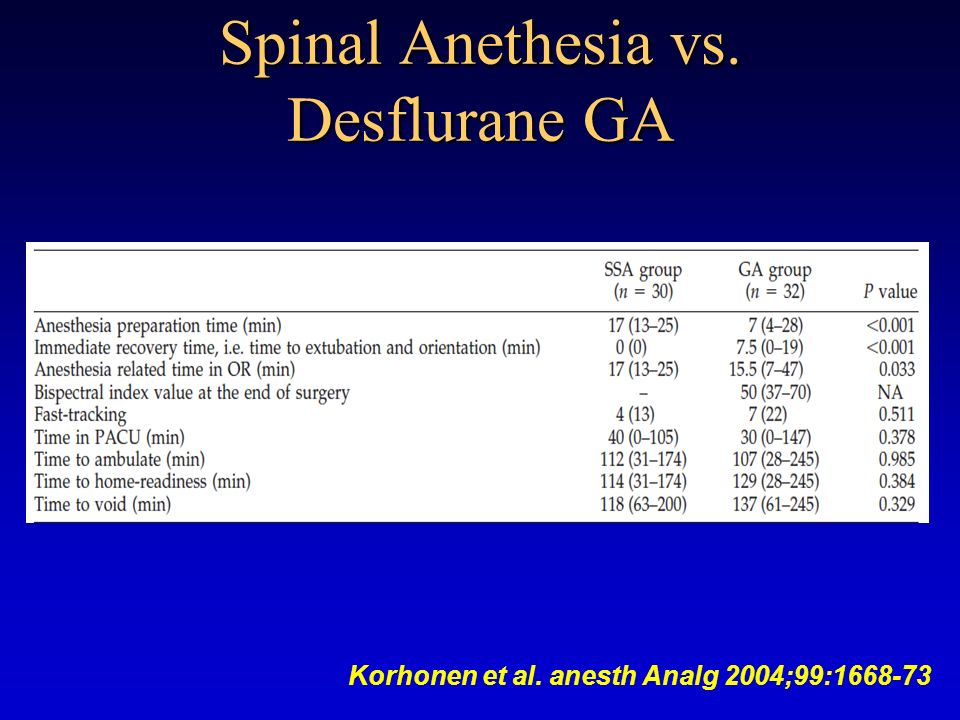 Spinal Anethesia vs. Desflurane GA Korhonen et al. anesth Analg 2004;99:1668-73