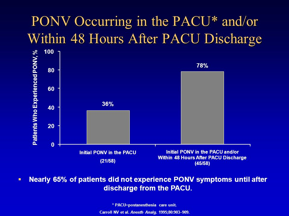 PONV Occurring in the PACU* and/or Within 48 Hours After PACU Discharge * PACU=postanesthesia care unit. Carroll NV et al. Anesth Analg. 1995;80:903–9