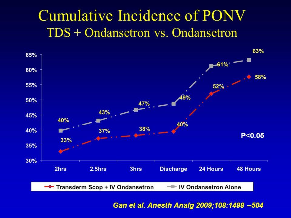 Cumulative Incidence of PONV TDS + Ondansetron vs.