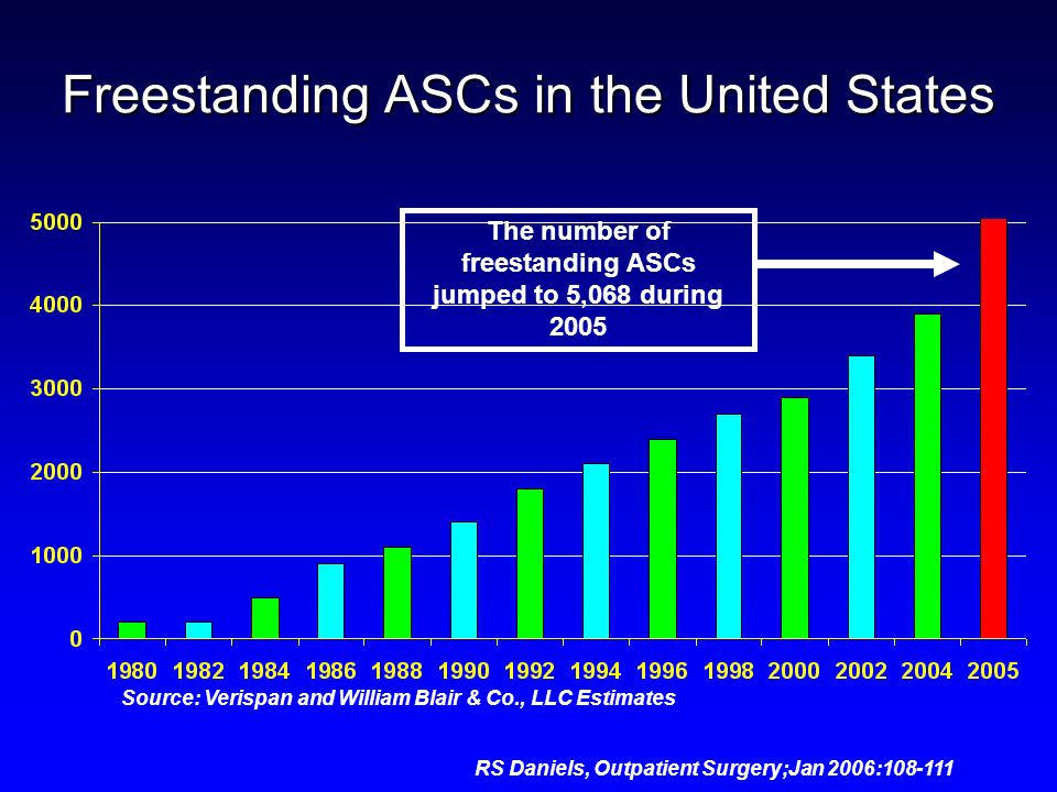 Freestanding ASCs in the United States The number of freestanding ASCs jumped to 5,068 during 2005 Source: Verispan and William Blair & Co., LLC Estim