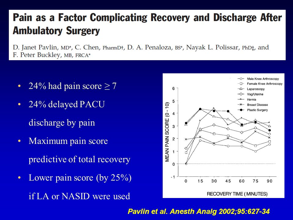 24% had pain score 7 24% delayed PACU discharge by pain Maximum pain score predictive of total recovery Lower pain score (by 25%) if LA or NASID were