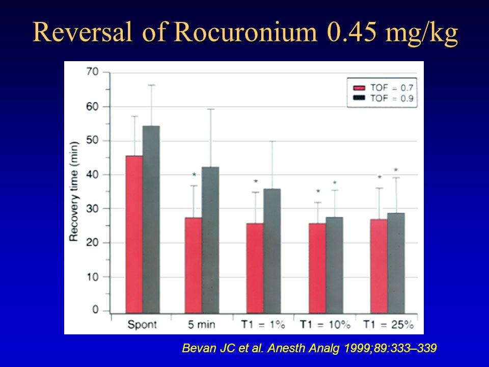 Reversal of Rocuronium 0.45 mg/kg Bevan JC et al. Anesth Analg 1999;89:333–339