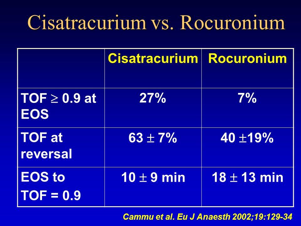 Cisatracurium vs.
