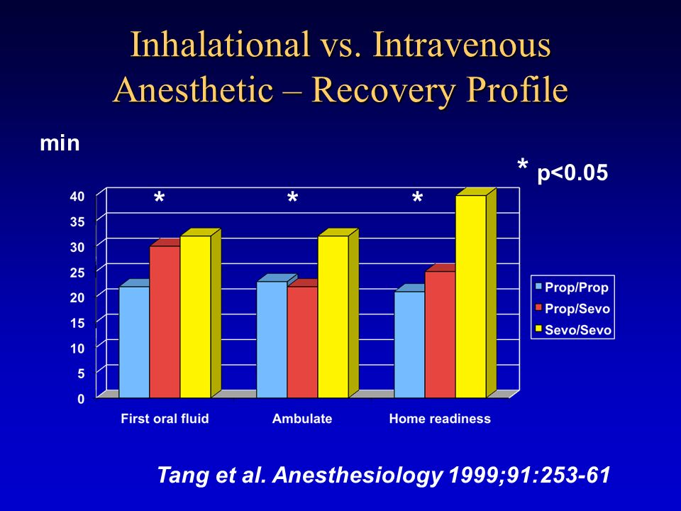 Inhalational vs. Intravenous Anesthetic – Recovery Profile * * p<0.05 ** min Tang et al. Anesthesiology 1999;91:253-61