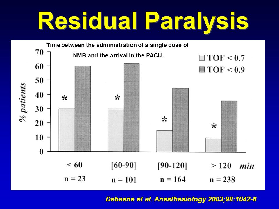 Residual Paralysis Debaene et al. Anesthesiology 2003;98:1042-8 Time between the administration of a single dose of NMB and the arrival in the PACU.