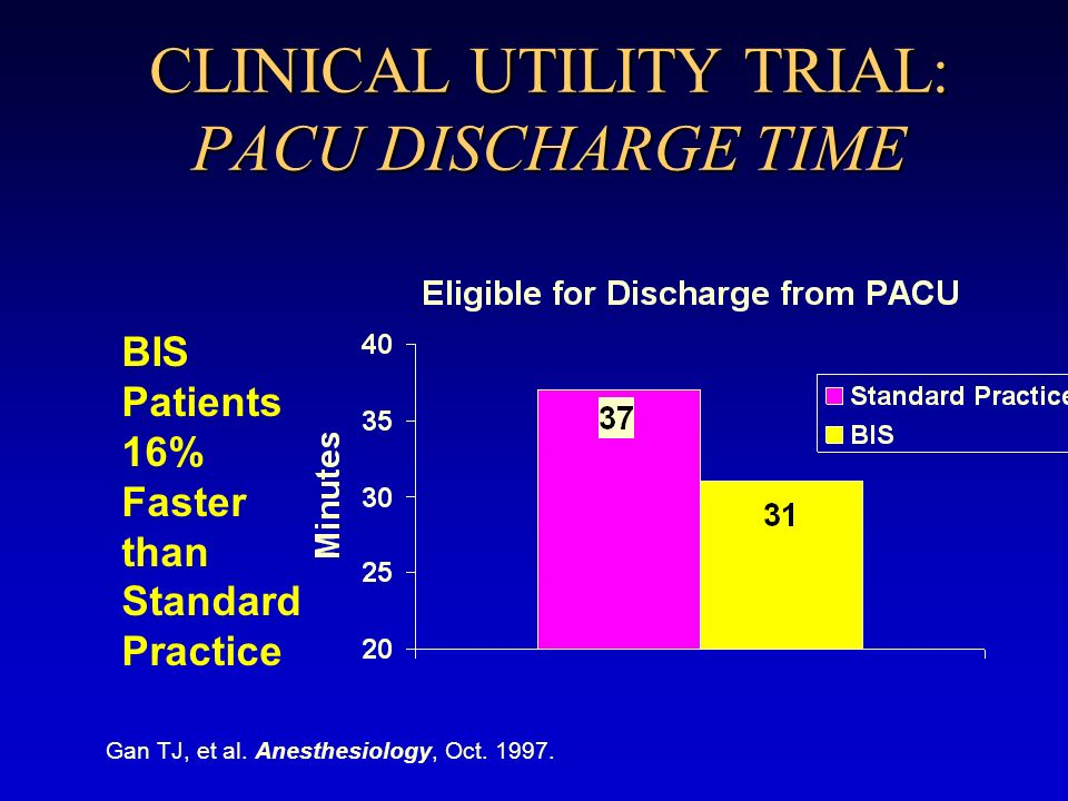 CLINICAL UTILITY TRIAL: PACU DISCHARGE TIME BIS Patients 16% Faster than Standard Practice Gan TJ, et al. Anesthesiology, Oct. 1997.