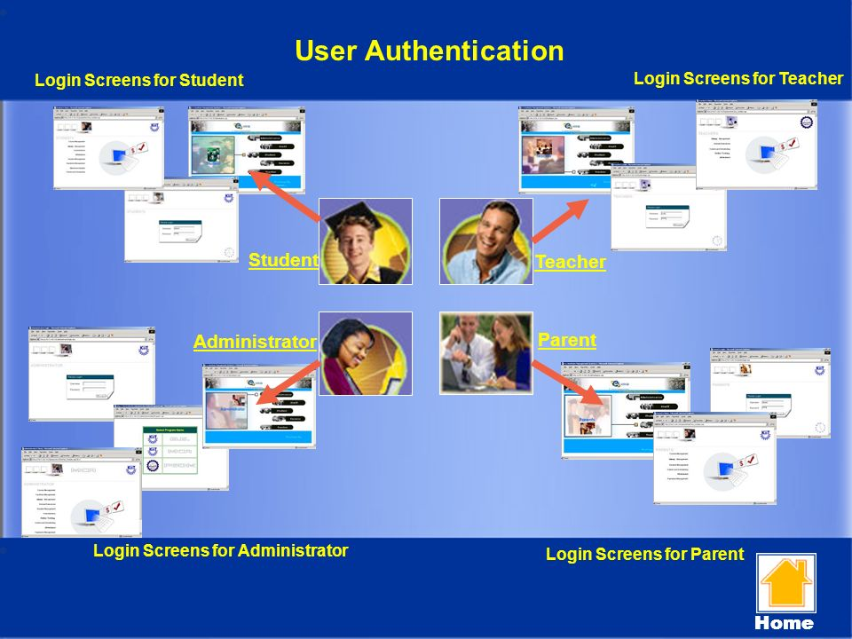 User Authentication Teacher Student Administrator Parent Home Login Screens for Administrator Login Screens for Parent Login Screens for Teacher Login