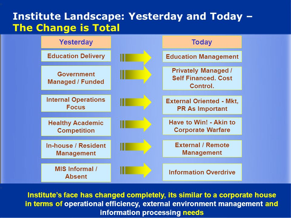 Institute Landscape: Yesterday and Today – The Change is Total Education Delivery Education Management Government Managed / Funded Privately Managed /