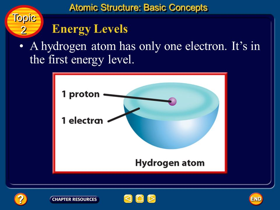 Electrons in Energy Level The second energy level is larger because it is farther away from the nucleus. It holds a maximum of eight electrons. This f