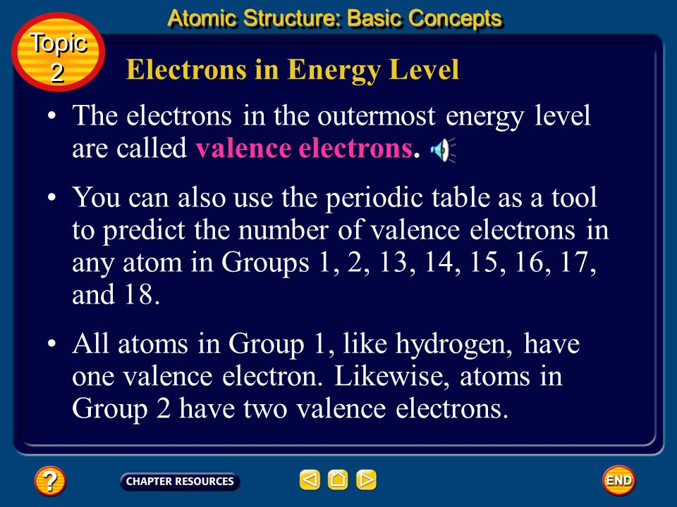 Energy Levels A hydrogen atom has only one electron. Its in the first energy level. Atomic Structure: Basic Concepts Topic 2 Topic 2