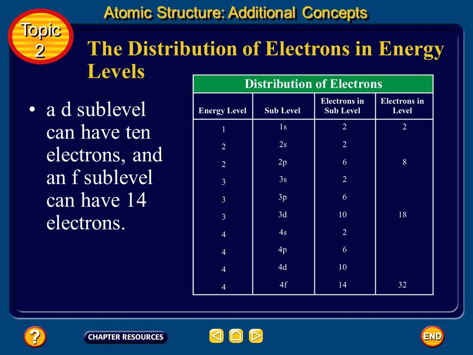 The Distribution of Electrons in Energy Levels An s sublevel can have a maximum of two electrons, a p sublevel can have six electrons, Topic 2 Topic 2