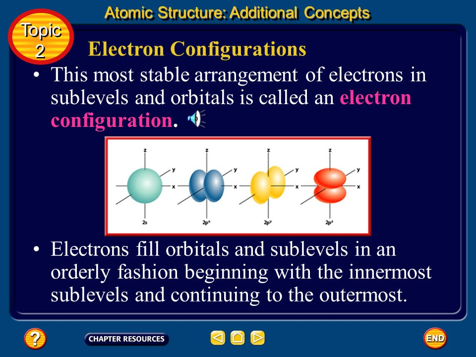 Orbitals Topic 2 Topic 2 Atomic Structure: Additional Concepts The electron cloud model is based on the probability of finding an electron in a certai