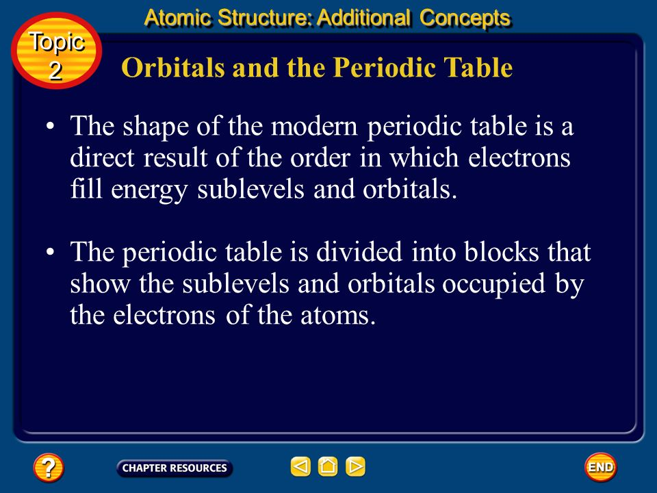Electron Configurations This most stable arrangement of electrons in sublevels and orbitals is called an electron configuration. Electrons fill orbita