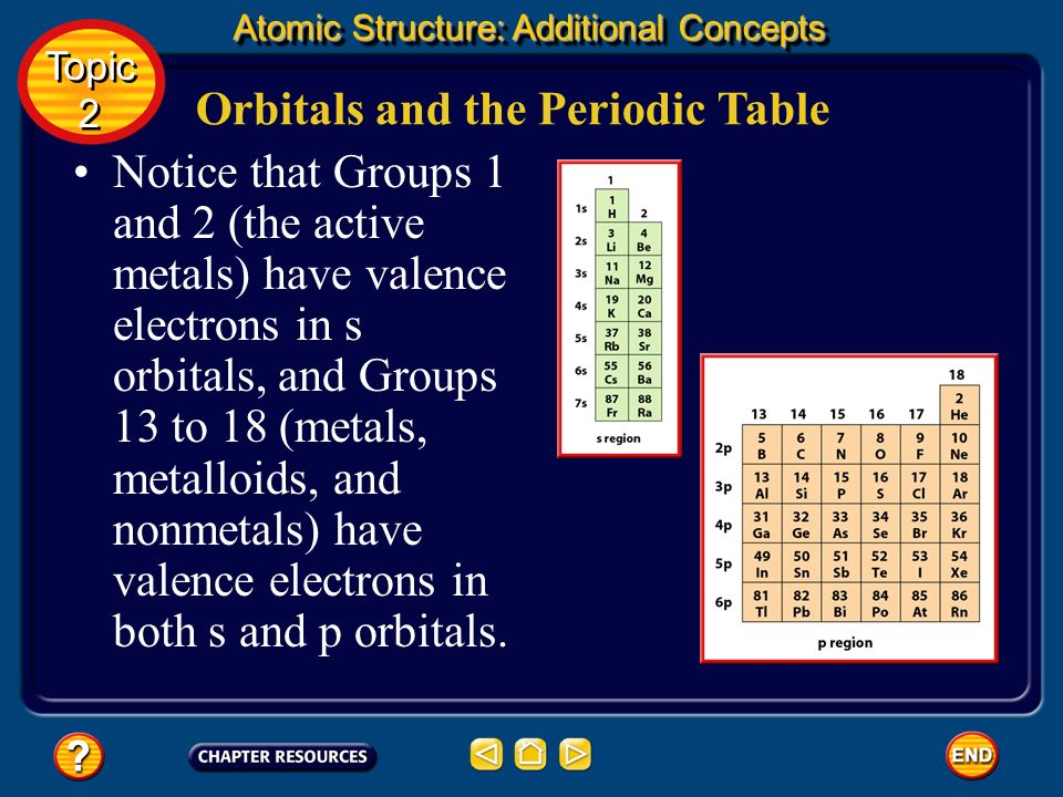 Orbitals and the Periodic Table The periodic table is divided into blocks that show the sublevels and orbitals occupied by the electrons of the atoms.