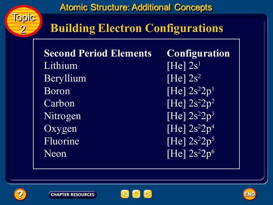 Building Electron Configurations As you continue to move across the second period, electrons begin to enter the p orbitals. Each successive element ha