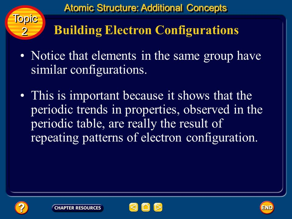 Building Electron Configurations Notice that neons configuration has an inner core of electrons that is identical to the electron configuration in hel