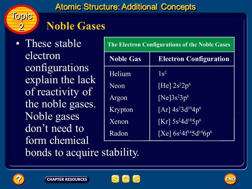 Noble Gases Each period ends with a noble gas, so all the noble gases have filled energy levels and, therefore, stable electron configurations. Topic