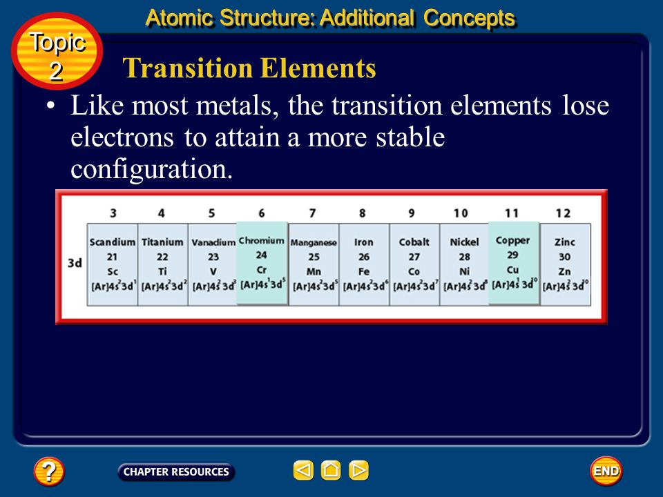 Transition Elements Notice in the periodic table that calcium is followed by a group of ten elements beginning with scandium and ending with zinc. The