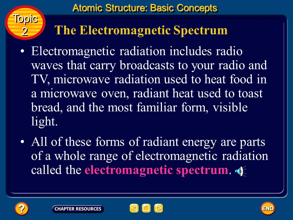 The Electromagnetic Spectrum As you may already have guessed, electromagnetic waves travel through space at the speed of light, which is approximately