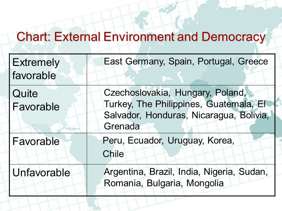 Chart: External Environment and Democracy Extremely favorable East Germany, Spain, Portugal, Greece Quite Favorable Czechoslovakia, Hungary, Poland, Turkey, The Philippines, Guatemala, El Salvador, Honduras, Nicaragua, Bolivia, Grenada Favorable Peru, Ecuador, Uruguay, Korea, Chile Unfavorable Argentina, Brazil, India, Nigeria, Sudan, Romania, Bulgaria, Mongolia