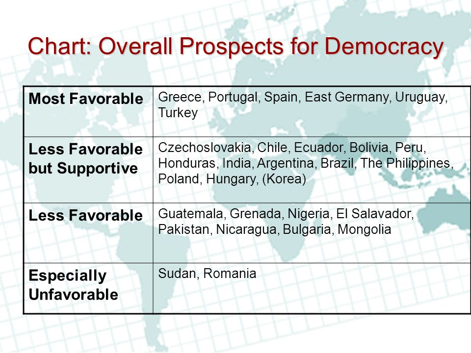 Chart: Overall Prospects for Democracy Most Favorable Greece, Portugal, Spain, East Germany, Uruguay, Turkey Less Favorable but Supportive Czechoslovakia, Chile, Ecuador, Bolivia, Peru, Honduras, India, Argentina, Brazil, The Philippines, Poland, Hungary, (Korea) Less Favorable Guatemala, Grenada, Nigeria, El Salavador, Pakistan, Nicaragua, Bulgaria, Mongolia Especially Unfavorable Sudan, Romania