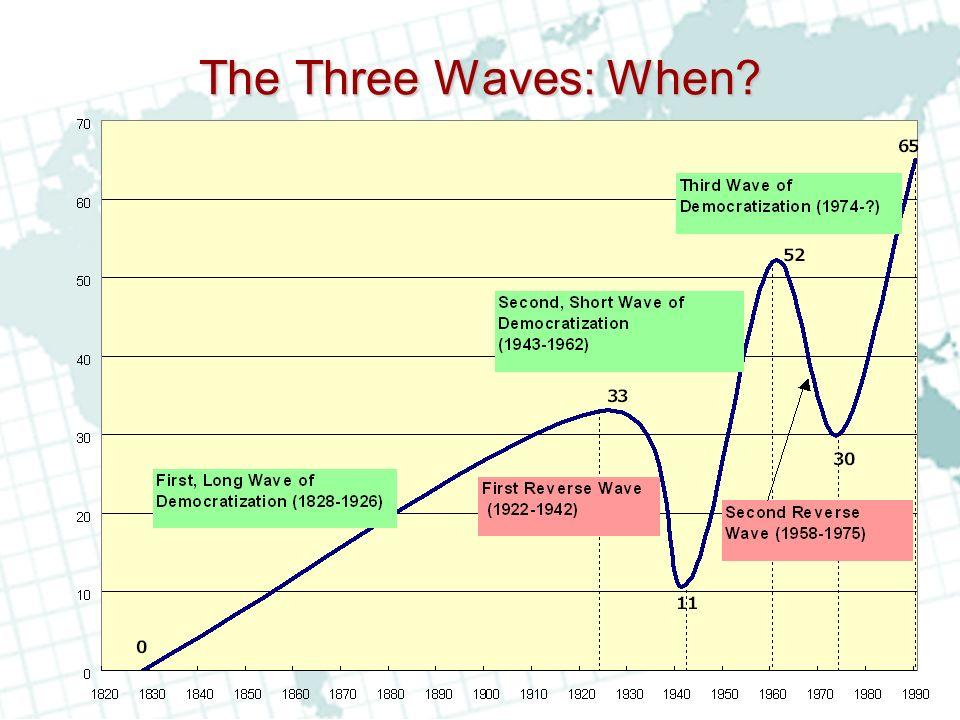 The Three Waves: When?