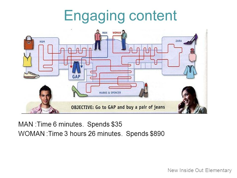 Engaging content MAN :Time 6 minutes. Spends $35 WOMAN :Time 3 hours 26 minutes.