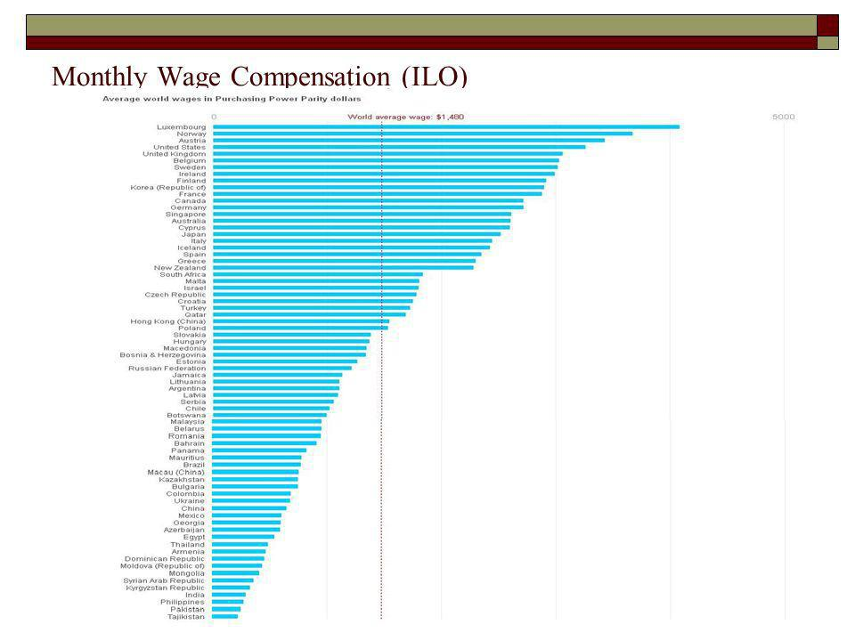 Monthly Wage Compensation (ILO)