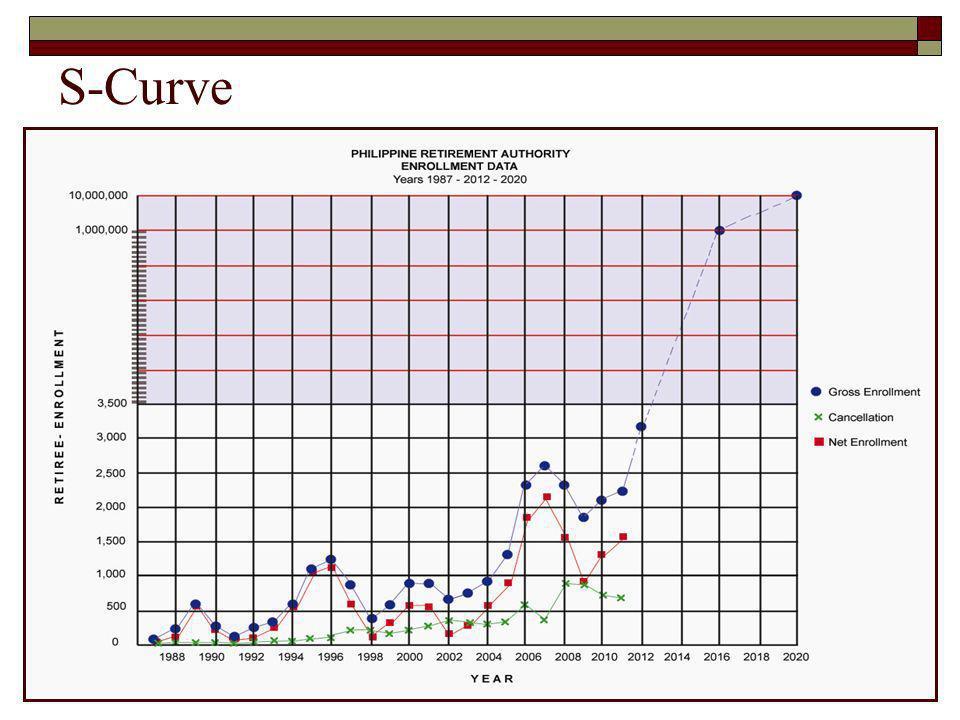S-Curve